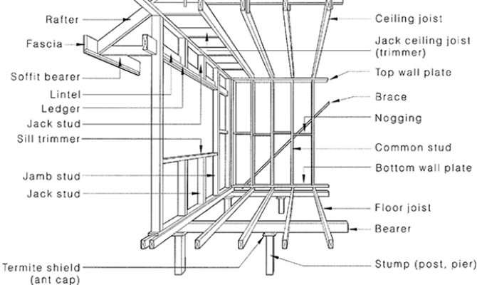 Awesome Floor Framing Details Building Plans