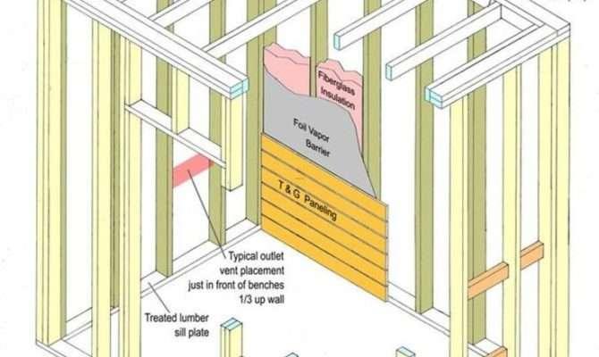 Best Kuidas Ehitada Sauna Build