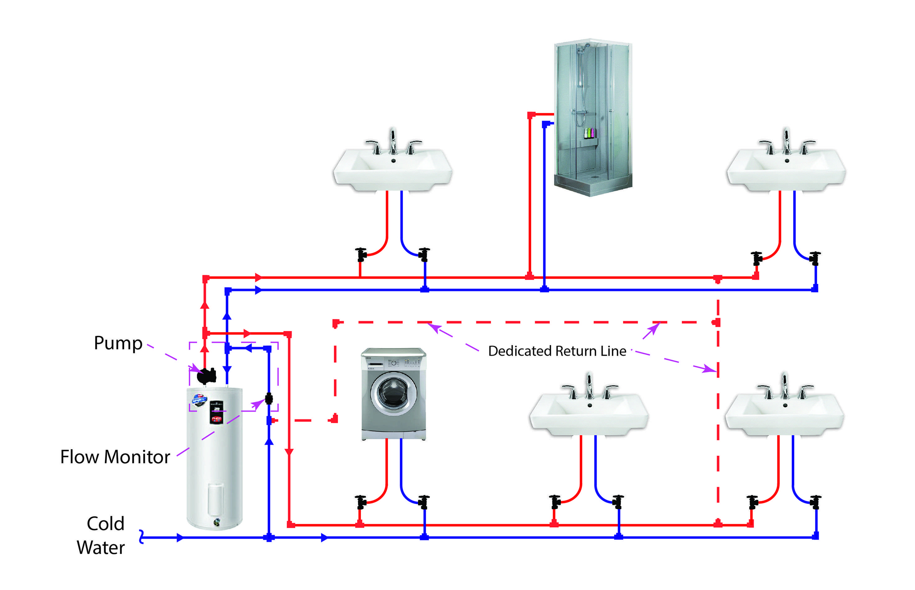 Dedicated Hot Water Circulation Loop Line