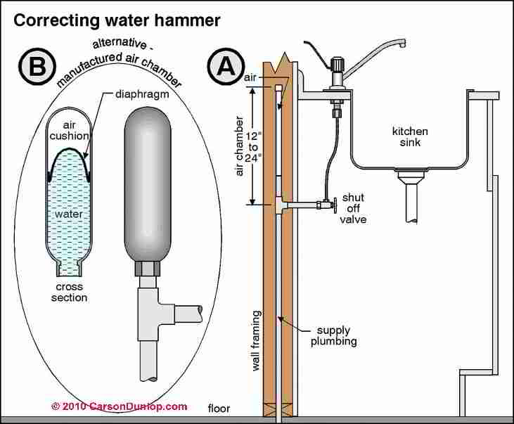 Diagnose Fix Water Hammer Plumbing Noises Banging Pipe