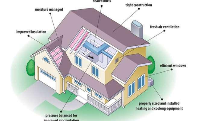 Energy Efficient Home Design Ideas Lighthouseshoppe