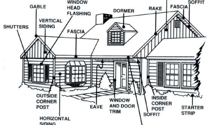 Exterior House Terminology Diagram Bing Design