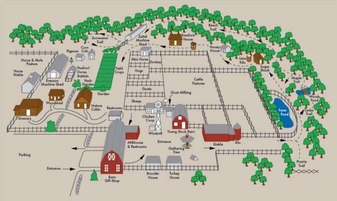 Farm Layout Design Ideas Inspire Your Homestead Dream
