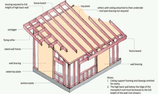 Figure Monopitch Roof Height Braced Walls