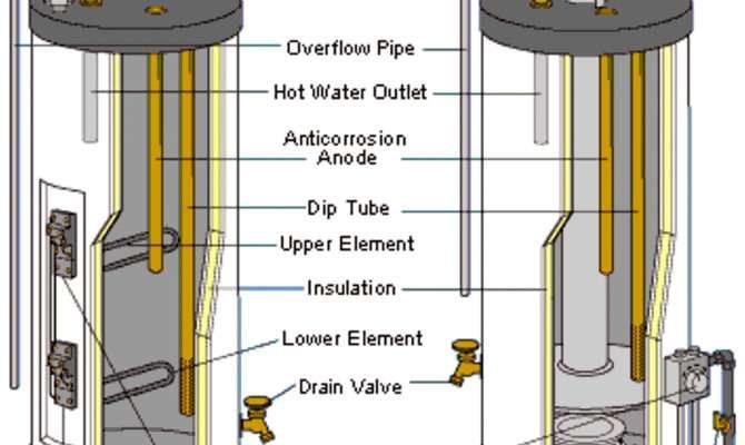 Gas Hot Water Heaters Arlington Heights Elk Grove