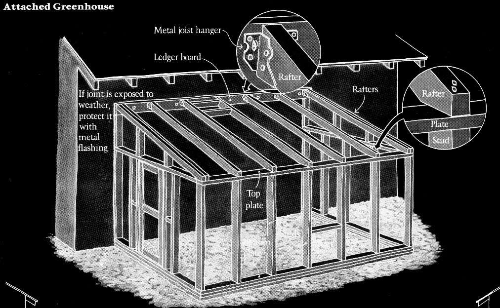 Greenhouse Plans Ideas Pinterest