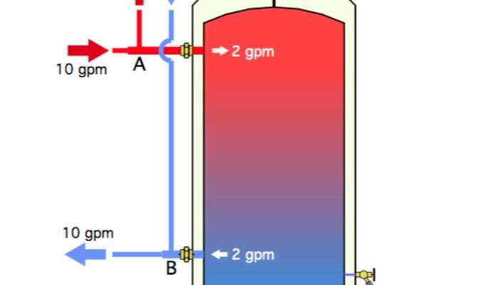 Heatspring Magazine Pipe Versus Buffer Tank