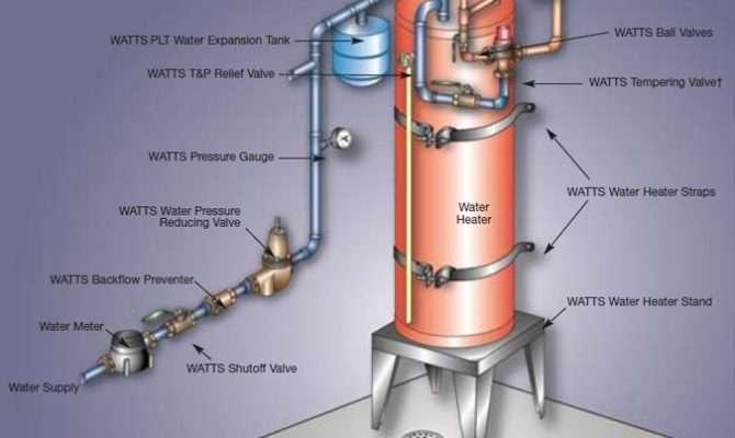 House Plumbing Diagram Hot Water Heater Thermal