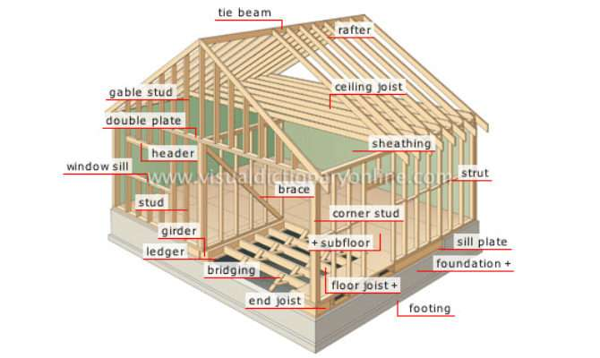 House Structure Frame Visual