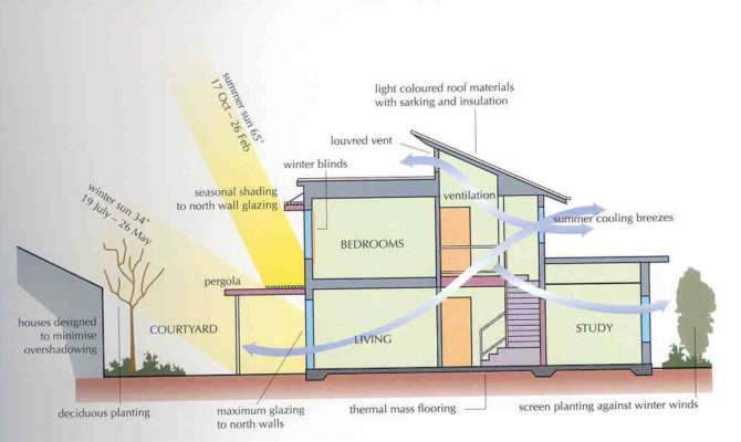 Money Saving Tips Green Building Mapawatt