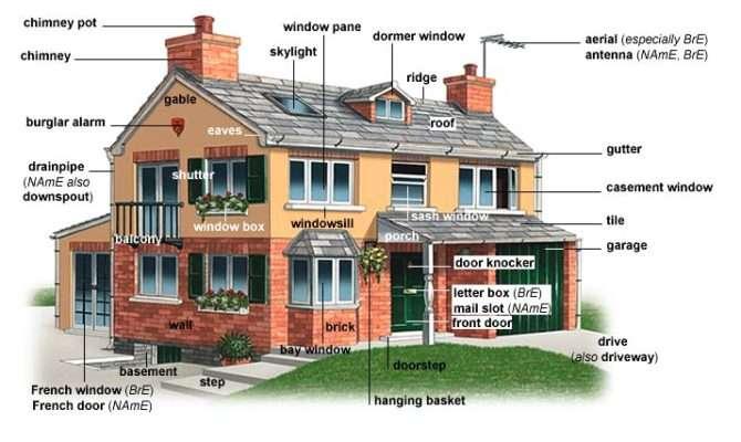 Parts House Rooms List