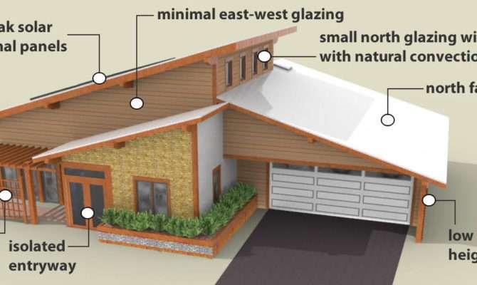 Passive Solar Design