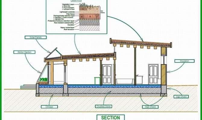 Passive Solar House Plans Green Bestofhouse