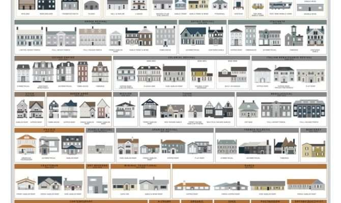 Poster Shows Types American House Boing