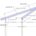 Roof Barrel Cutin Dormer Eyebrow Pitch Break
