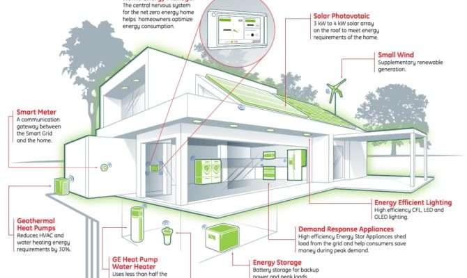 Says Zero Energy Home Achievable