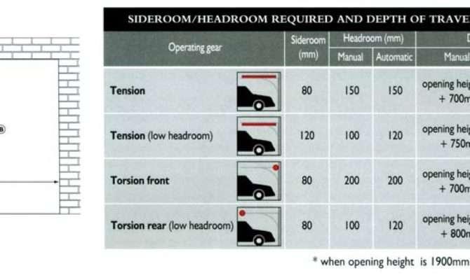 Sideroom Headroom Depth Garage Required Installing