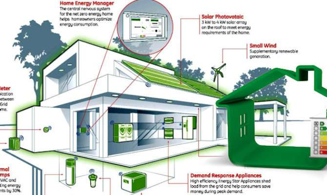Stunning Energy Efficient Home Designs House Plans