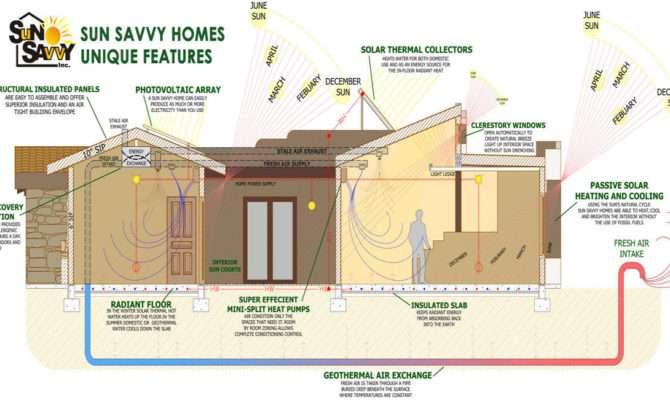 Sun Savvy Zero Energy Homes