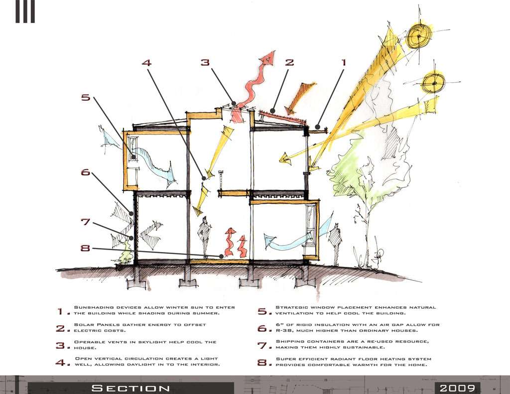 Sustainable Design Strategies Architecture San Francisco