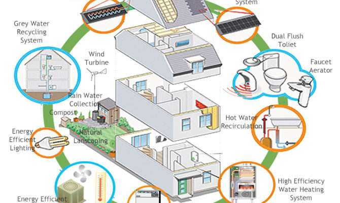 Why Not Build Eco Friendly House Asia Green Buildings