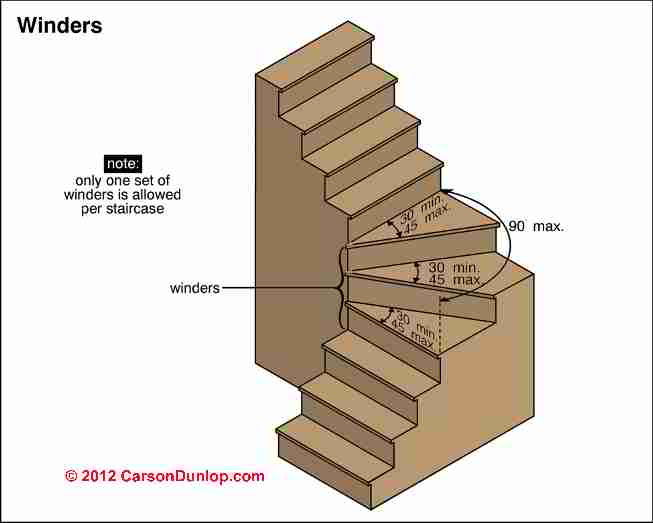 Winding Turned Stairways Guide Stair Winders