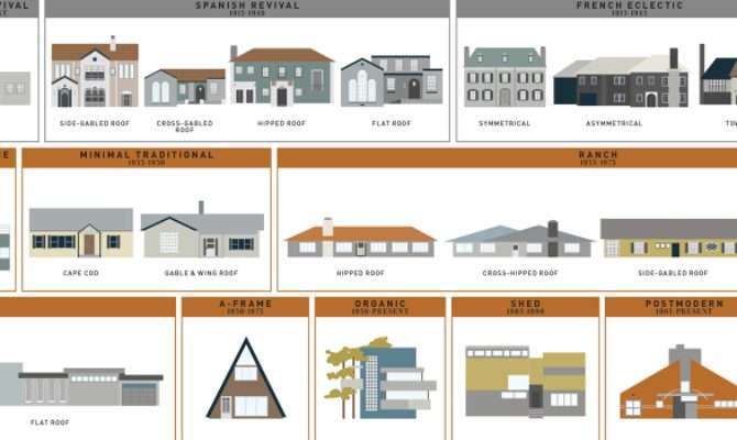Years American Houses Visualized Design