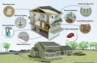 Zero Energy House Demonstrates Efficiency Simcenter Wrsc