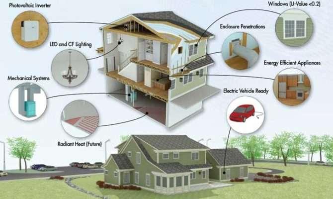 Zero Energy House Demonstrates Efficiency Simcenter Wrsc